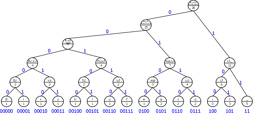 Binary compression tree